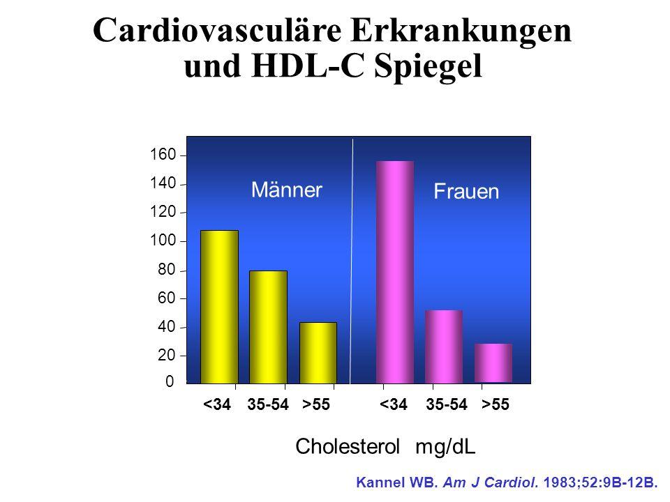 Cardiovasculäre Erkrankungen und HDL-C Spiegel HDL Cholesterol, mg/dL Rate per 1000 Kannel WB. Am J Cardiol. 1983;52:9B-12B. 0 20 40 60 80 100 120 140
