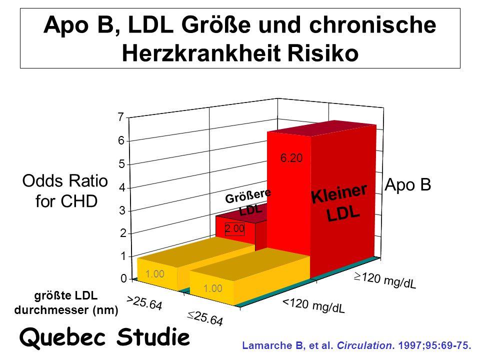 Apo B, LDL Größe und chronische Herzkrankheit Risiko 2.00 0 1 2 3 4 5 6 7 >25.64  25.64 <120 mg/dL  120 mg/dL größte LDL durchmesser (nm) Odds Ratio
