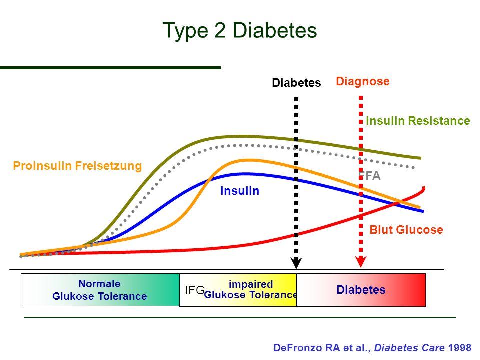 Normale Glukose Tolerance impaired Glukose Tolerance Diabetes Insulin Resistance Blut Glucose Proinsulin Freisetzung DeFronzo RA et al., Diabetes Care