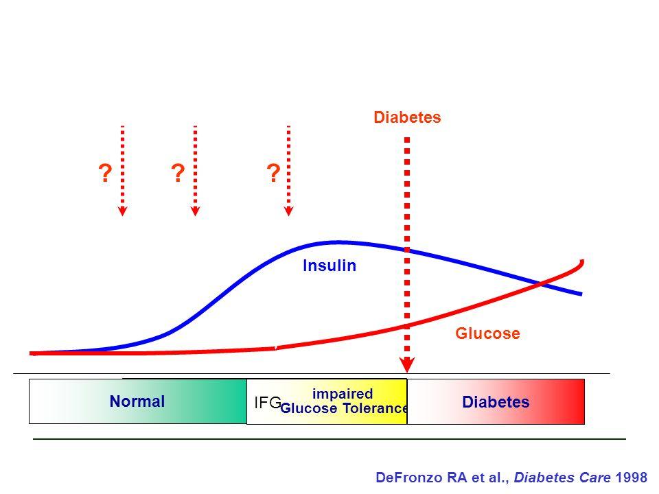 Prädiabetes Normal impaired Glucose Tolerance Diabetes Glucose Diabetes IFG Insulin ??? DeFronzo RA et al., Diabetes Care 1998