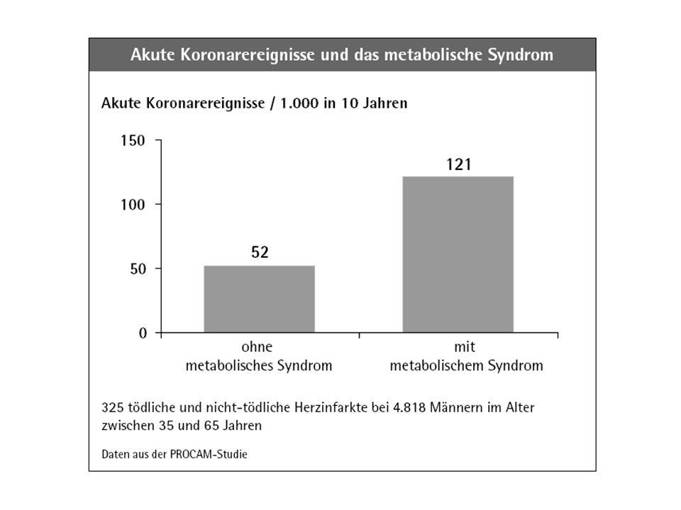 0 100 Relative Risiko von Typ 2 Diabetes 80 60 40 20 <22 BMI (kg/m 2 ) 22.0– 22.9 23.0– 23.9 24.0– 24.9 25.0– 26.9 27.0– 28.9  3529.0– 30.9 31.0– 32.9 33.0– 34.9 Colditz et al.Ann Intern Med 1995; 122: 481-6 1.0 2.9 4.3 5.0 8.1 15.8 27.6 40.3 54.0 93.2 Obesität