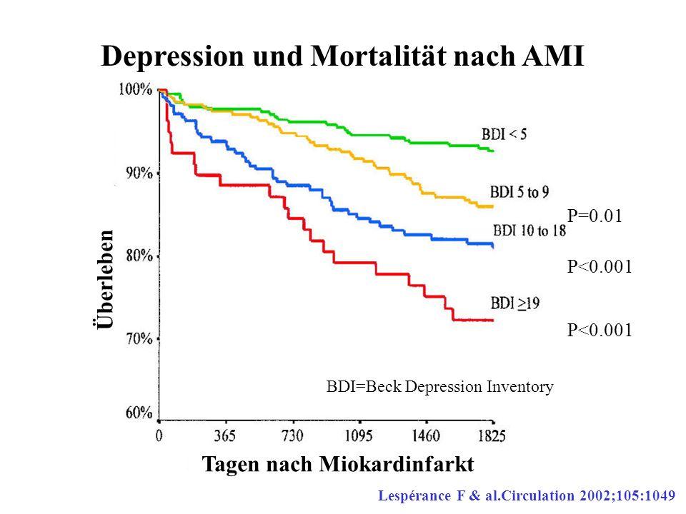 Depression und Mortalität nach AMI Lespérance F & al.Circulation 2002;105:1049 BDI=Beck Depression Inventory P=0.01 P<0.001 Tagen nach Miokardinfarkt