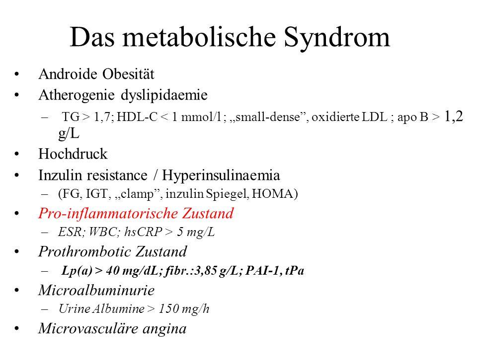 Das metabolische Syndrom Androide Obesität Atherogenie dyslipidaemie – TG > 1,7; HDL-C 1,2 g/L Hochdruck Inzulin resistance / Hyperinsulinaemia –(FG,