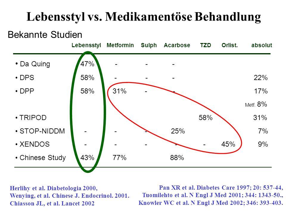 Bekannte Studien Pan XR et al. Diabetes Care 1997; 20: 537-44, Tuomilehto et al. N Engl J Med 2001; 344: 1343-50., Knowler WC et al. N Engl J Med 2002