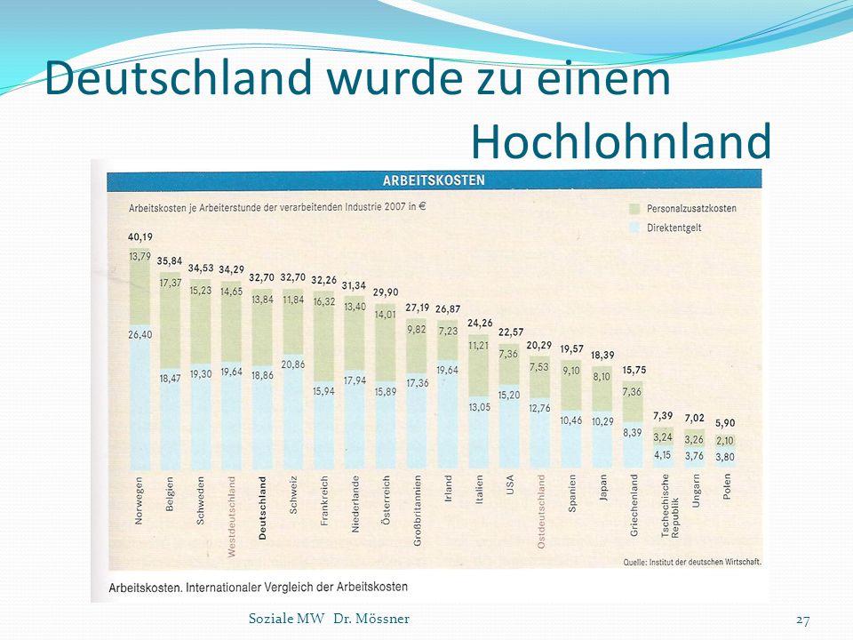 Deutschland wurde zu einem Hochlohnland Soziale MW Dr. Mössner27