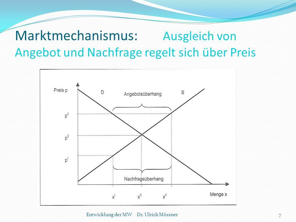 Marktmechanismus: Ausgleich von Angebot und Nachfrage regelt sich über Preis Entwicklung der MW Dr.