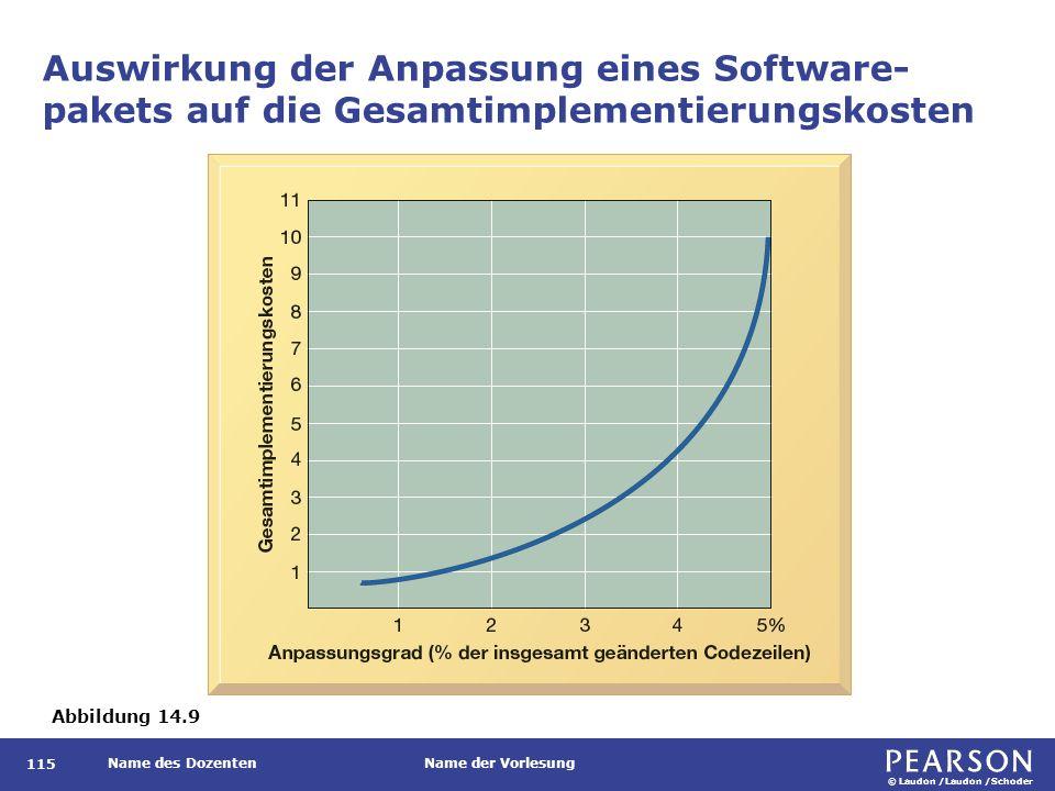 © Laudon /Laudon /Schoder Name des DozentenName der Vorlesung Auswirkung der Anpassung eines Software- pakets auf die Gesamtimplementierungskosten 115 Abbildung 14.9
