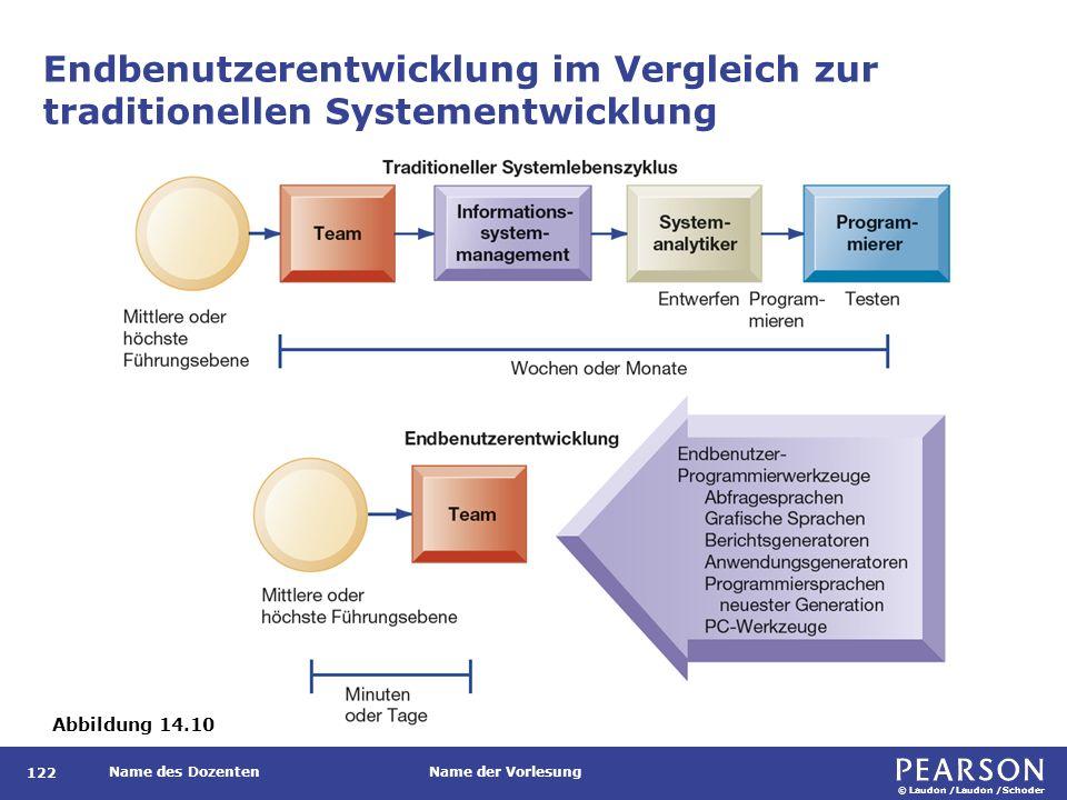 © Laudon /Laudon /Schoder Name des DozentenName der Vorlesung Endbenutzerentwicklung im Vergleich zur traditionellen Systementwicklung 122 Abbildung 14.10