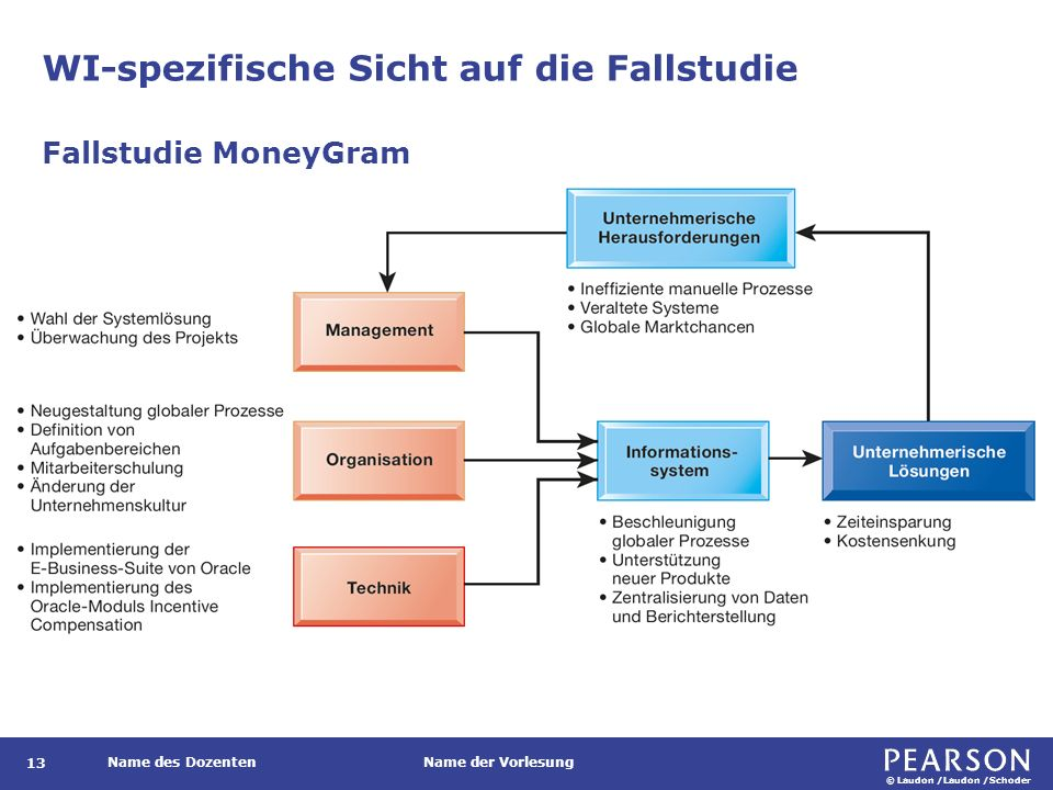 © Laudon /Laudon /Schoder Name des DozentenName der Vorlesung WI-spezifische Sicht auf die Fallstudie 13 Fallstudie MoneyGram