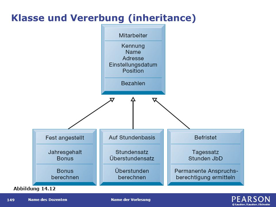© Laudon /Laudon /Schoder Name des DozentenName der Vorlesung Klasse und Vererbung (inheritance) 149 Abbildung 14.12