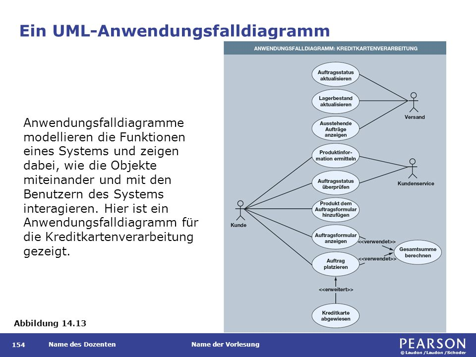 © Laudon /Laudon /Schoder Name des DozentenName der Vorlesung Ein UML-Anwendungsfalldiagramm 154 Abbildung 14.13 Anwendungsfalldiagramme modellieren die Funktionen eines Systems und zeigen dabei, wie die Objekte miteinander und mit den Benutzern des Systems interagieren.