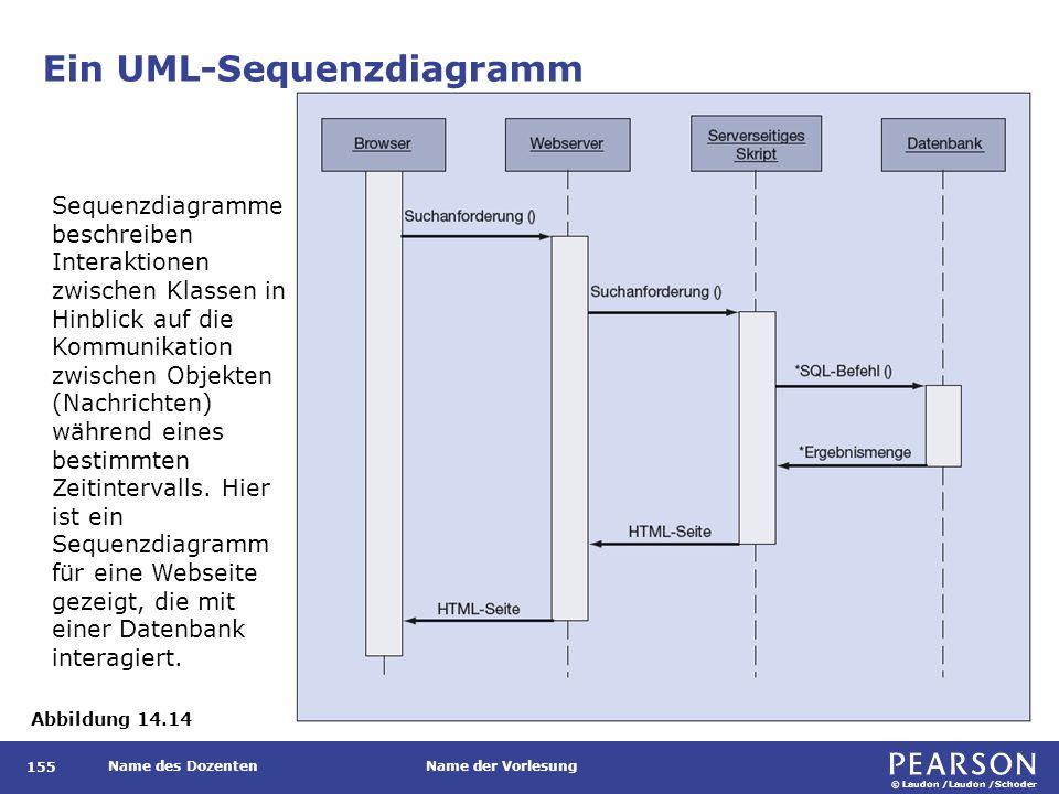 © Laudon /Laudon /Schoder Name des DozentenName der Vorlesung Ein UML-Sequenzdiagramm 155 Abbildung 14.14 Sequenzdiagramme beschreiben Interaktionen zwischen Klassen in Hinblick auf die Kommunikation zwischen Objekten (Nachrichten) während eines bestimmten Zeitintervalls.