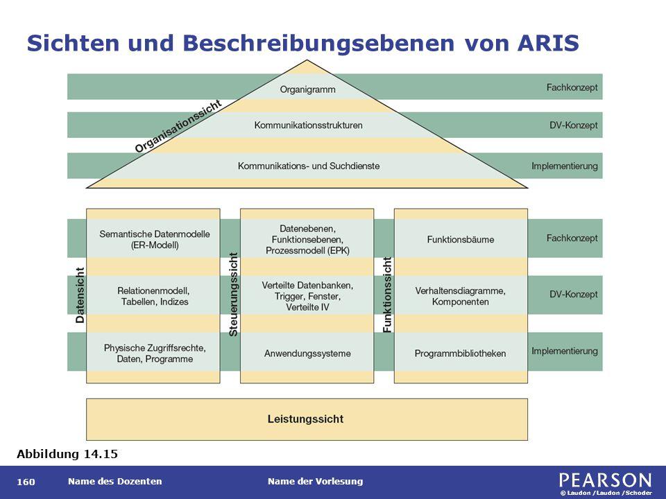 © Laudon /Laudon /Schoder Name des DozentenName der Vorlesung Sichten und Beschreibungsebenen von ARIS 160 Abbildung 14.15