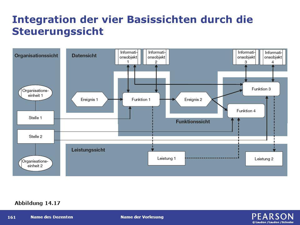 © Laudon /Laudon /Schoder Name des DozentenName der Vorlesung Integration der vier Basissichten durch die Steuerungssicht 161 Abbildung 14.17