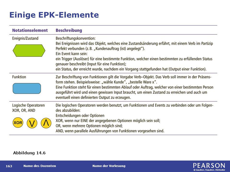 © Laudon /Laudon /Schoder Name des DozentenName der Vorlesung Einige EPK-Elemente 163 EXKURS Abbildung 14.6