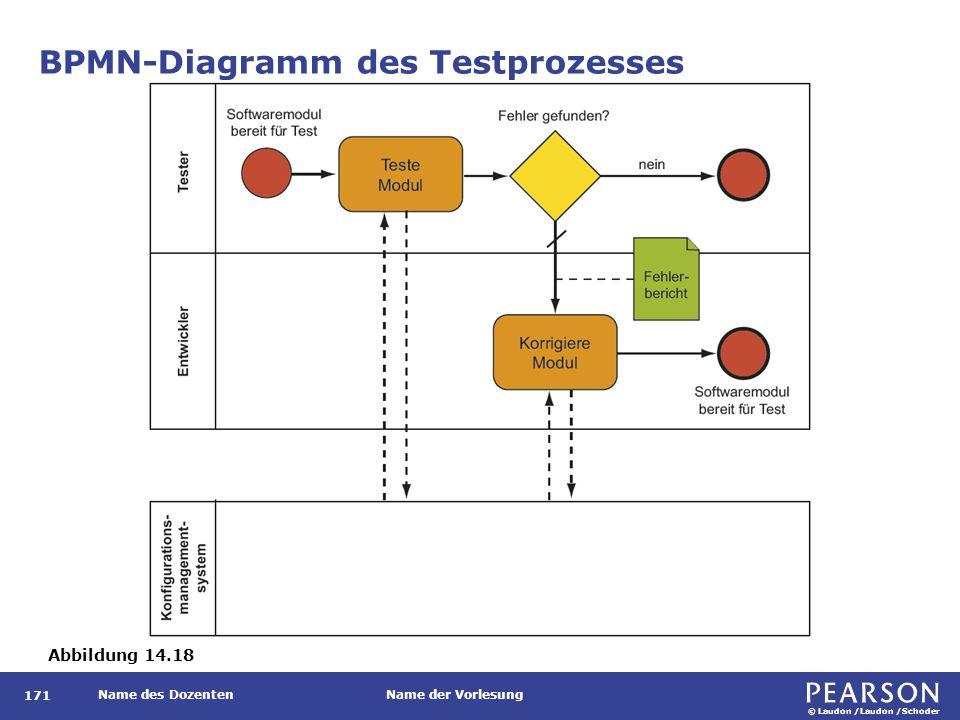 © Laudon /Laudon /Schoder Name des DozentenName der Vorlesung BPMN-Diagramm des Testprozesses 171 Abbildung 14.18