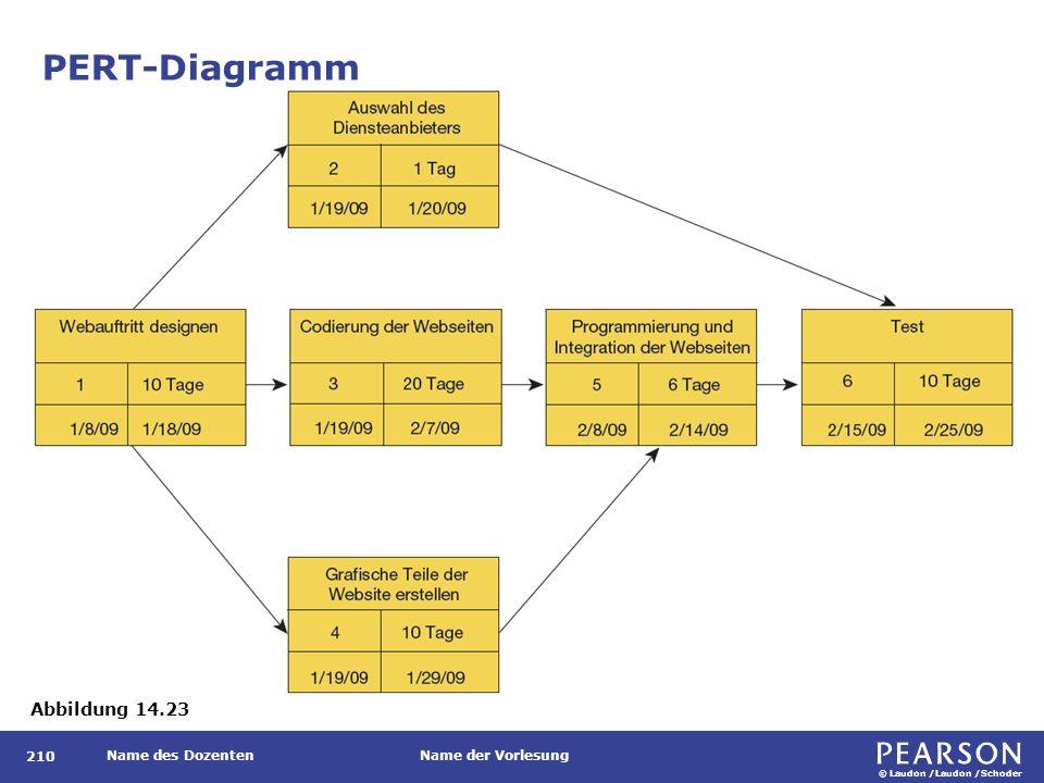 © Laudon /Laudon /Schoder Name des DozentenName der Vorlesung PERT-Diagramm 210 Abbildung 14.23