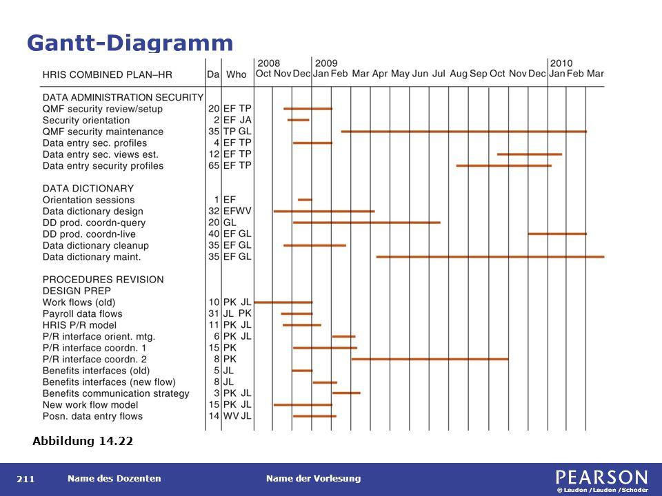 © Laudon /Laudon /Schoder Name des DozentenName der Vorlesung Gantt-Diagramm 211 Abbildung 14.22