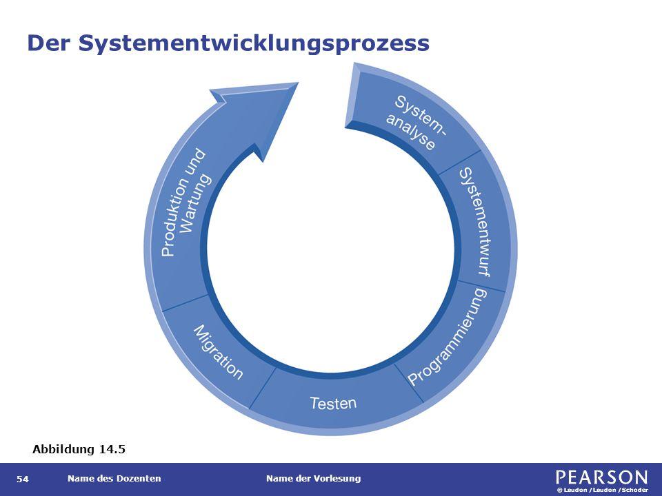 © Laudon /Laudon /Schoder Name des DozentenName der Vorlesung Der Systementwicklungsprozess 54 Abbildung 14.5