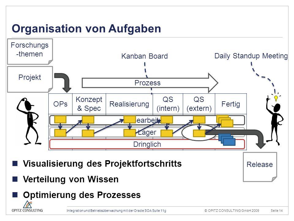 © OPITZ CONSULTING GmbH 2009Seite 14Integration und Betriebsüberwachung mit der Oracle SOA Suite 11g Konstruktionsraster 20mm 4mm OPITZ CONSULTING Vor