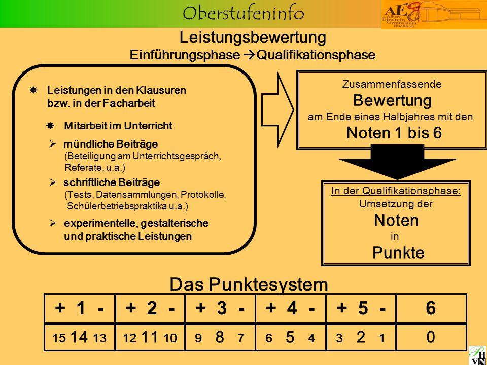 Oberstufeninfo  Leistungen in den Klausuren bzw. in der Facharbeit  mündliche Beiträge (Beteiligung am Unterrichtsgespräch, Referate, u.a.)  schrif