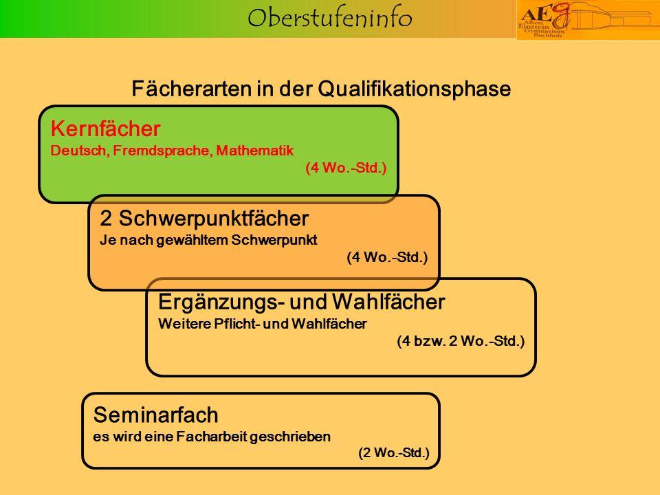Oberstufeninfo Fächerarten in der Qualifikationsphase Seminarfach es wird eine Facharbeit geschrieben (2 Wo.-Std.) Ergänzungs- und Wahlfächer Weitere