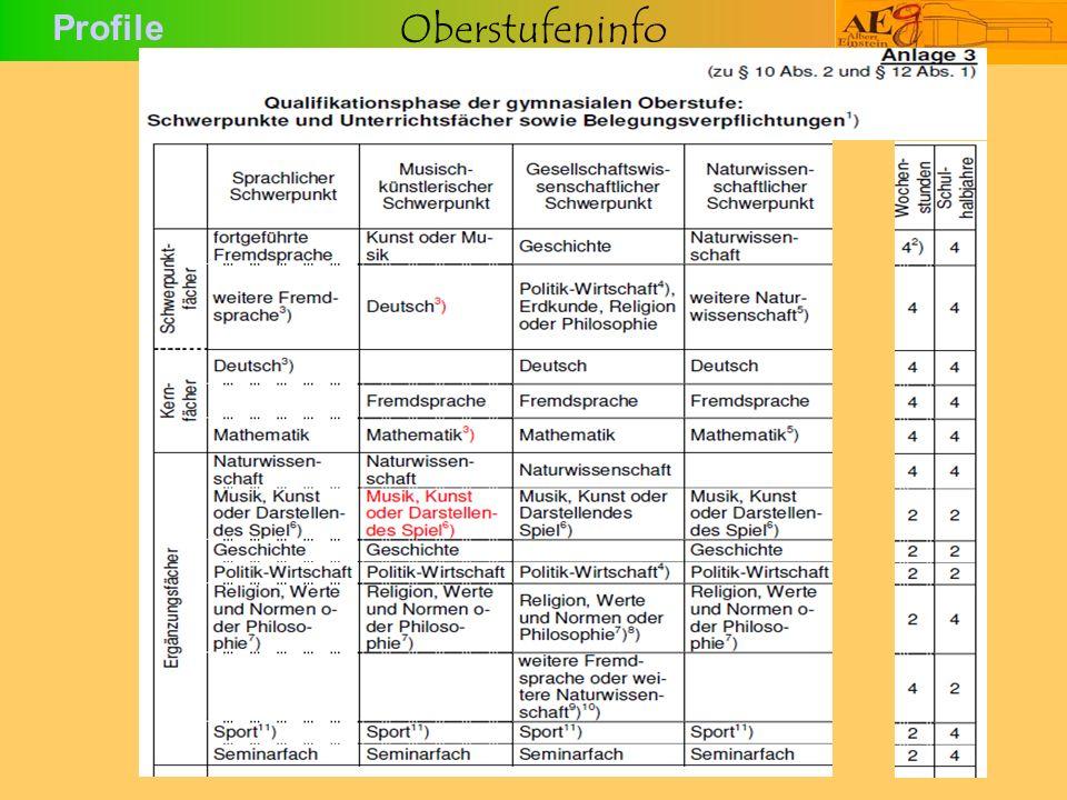 Oberstufeninfo Profile
