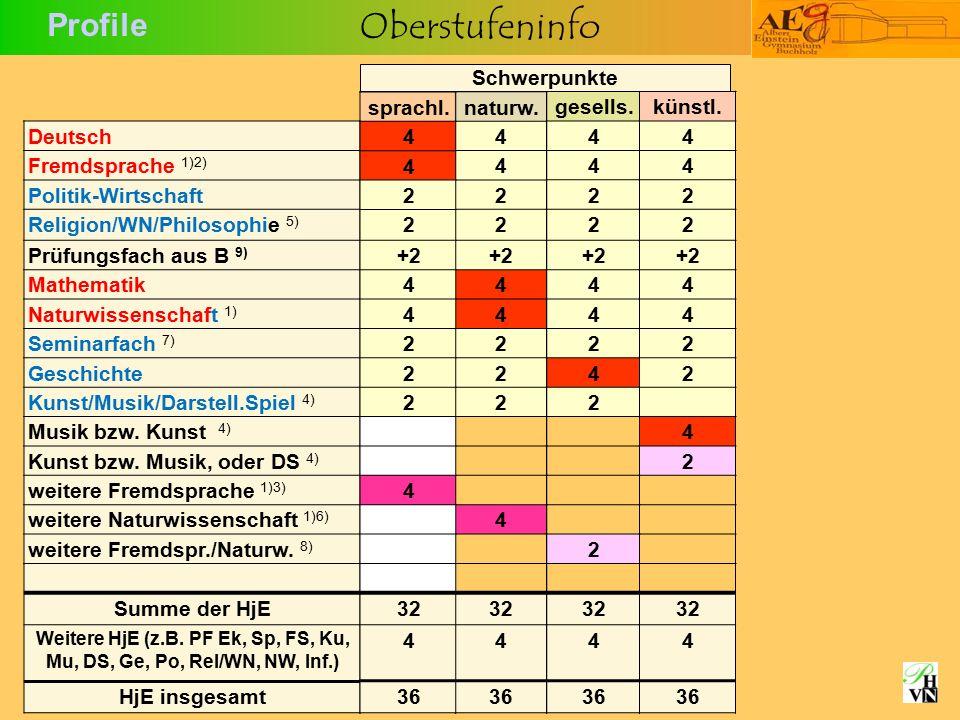 Oberstufeninfo Profile naturw. 4 4 2 2 +2 4 4 2 2 2 4 32 4 36 Deutsch Fremdsprache 1)2) Politik-Wirtschaft Religion/WN/Philosophie 5) Prüfungsfach aus