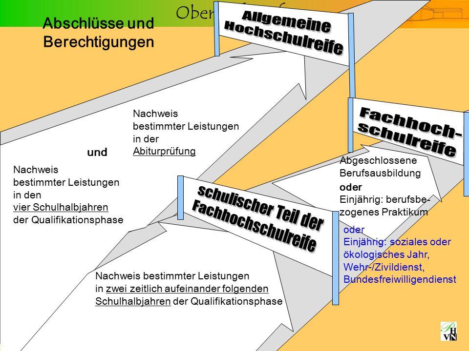 Oberstufeninfo Wahl der Prüfungsfächer Bedingungen für die Wahl der fünf Prüfungsfächer: M indestens EIN Prüfungsfach aus jedem Aufgabenfeld.