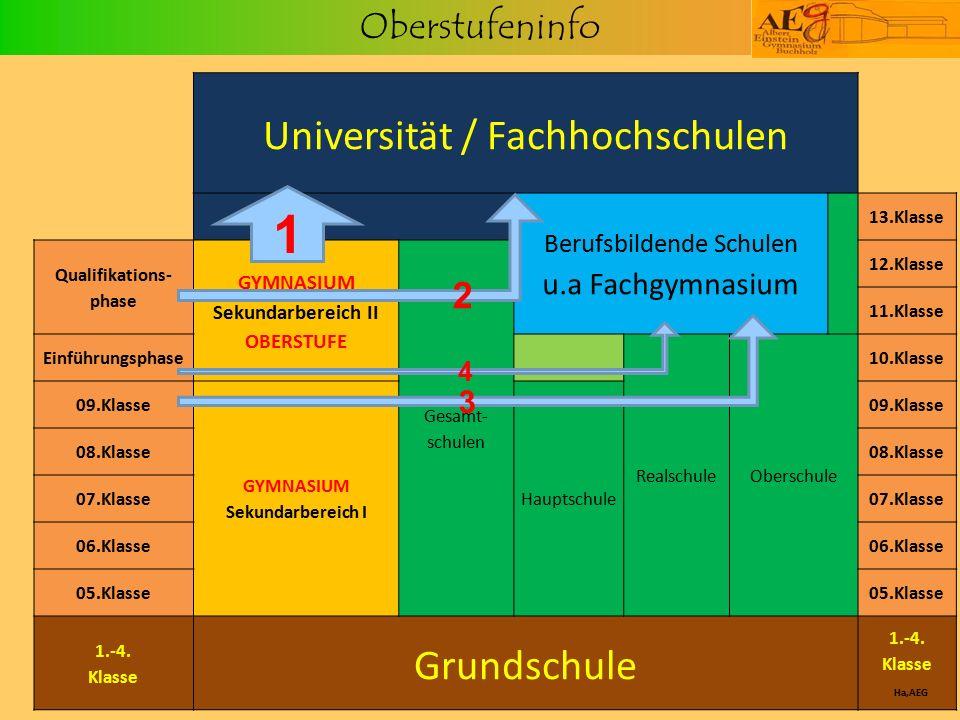 Oberstufeninfo Universität / Fachhochschulen Berufsbildende Schulen u.a Fachgymnasium 13.Klasse Qualifikations- phase GYMNASIUM Sekundarbereich II OBE
