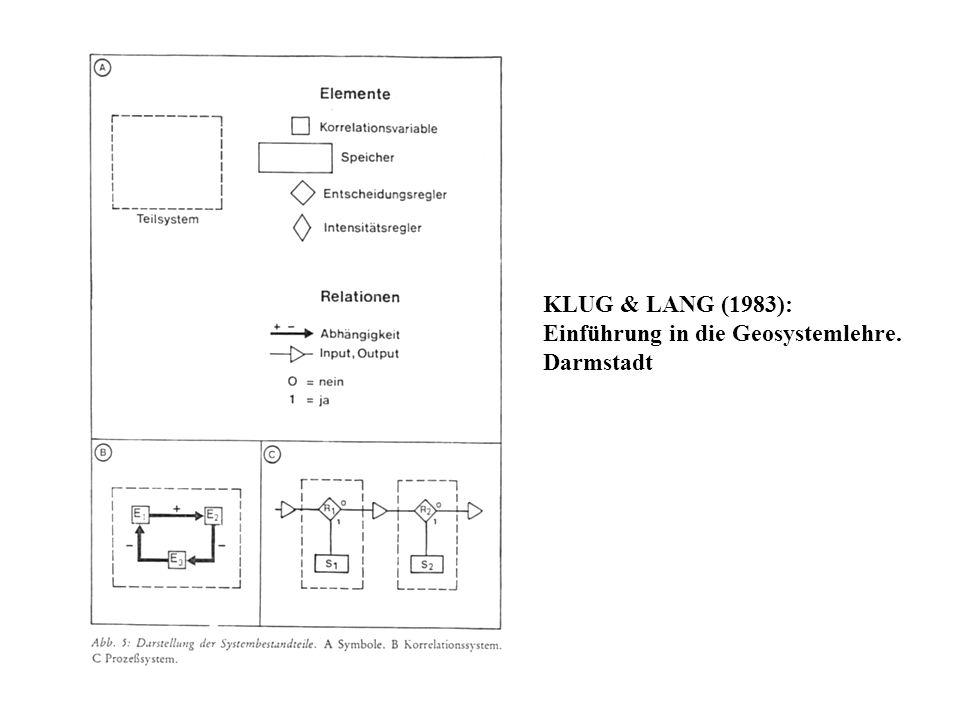 KLUG & LANG (1983): Einführung in die Geosystemlehre. Darmstadt