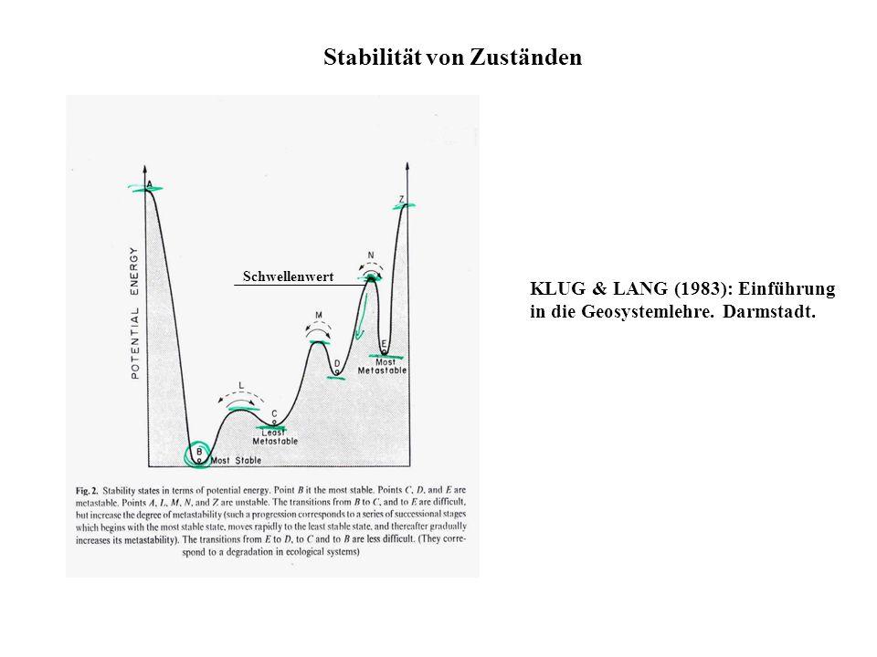 Stabilität von Zuständen Schwellenwert KLUG & LANG (1983): Einführung in die Geosystemlehre. Darmstadt.