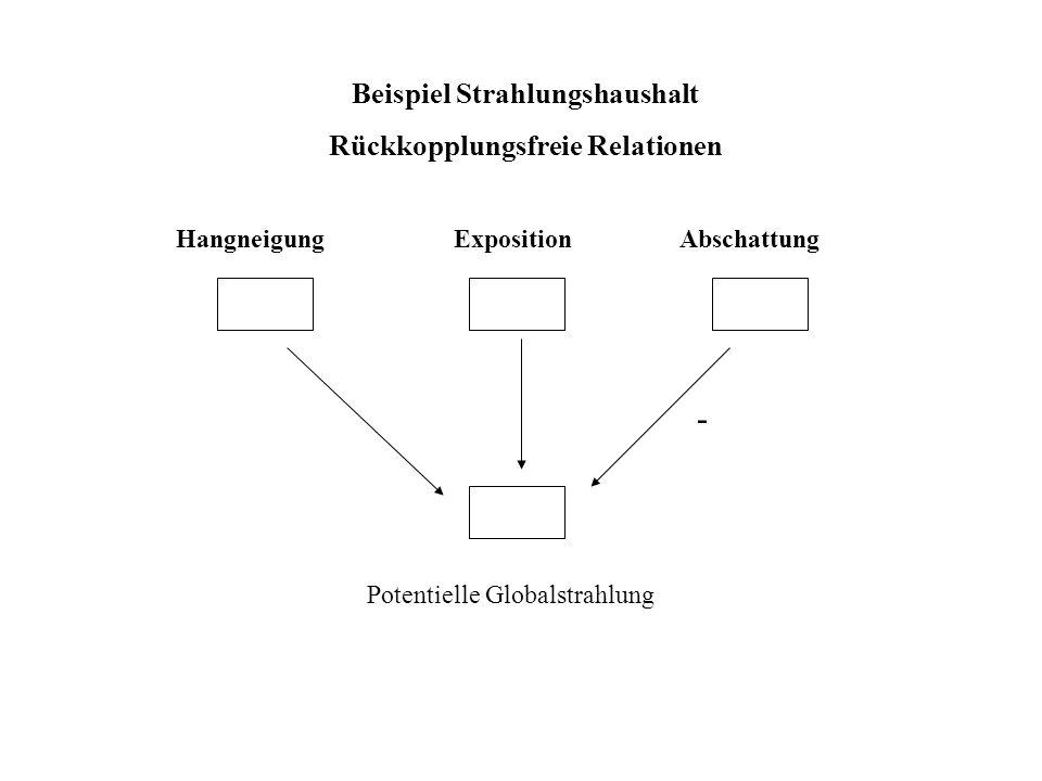 Beispiel Strahlungshaushalt Rückkopplungsfreie Relationen HangneigungExpositionAbschattung Potentielle Globalstrahlung -