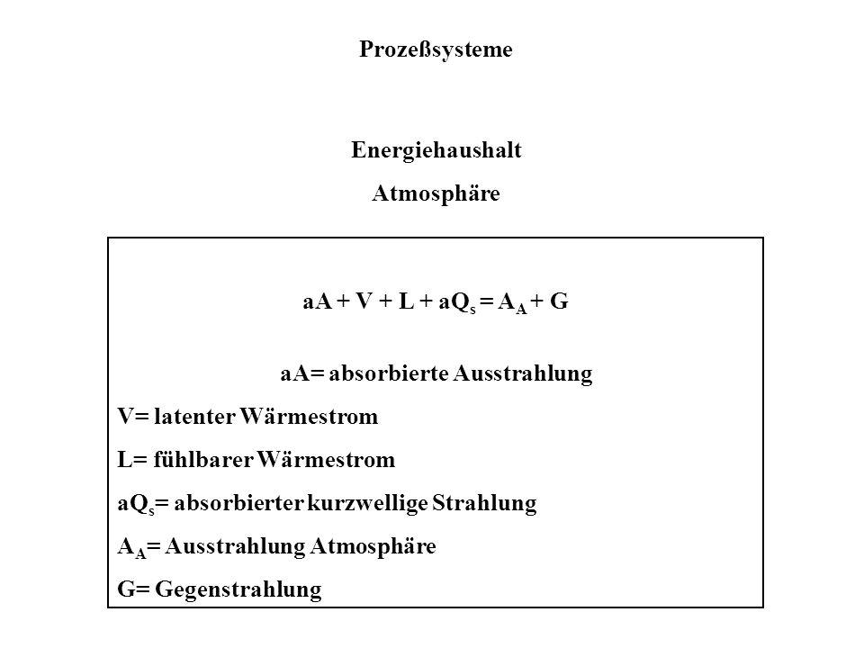 Prozeßsysteme Energiehaushalt Atmosphäre aA + V + L + aQ s = A A + G aA= absorbierte Ausstrahlung V= latenter Wärmestrom L= fühlbarer Wärmestrom aQ s