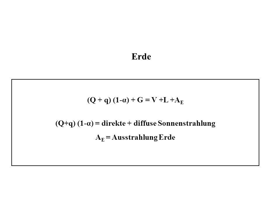 Erde (Q + q) (1-α) + G = V +L +A E (Q+q) (1-α) = direkte + diffuse Sonnenstrahlung A E = Ausstrahlung Erde