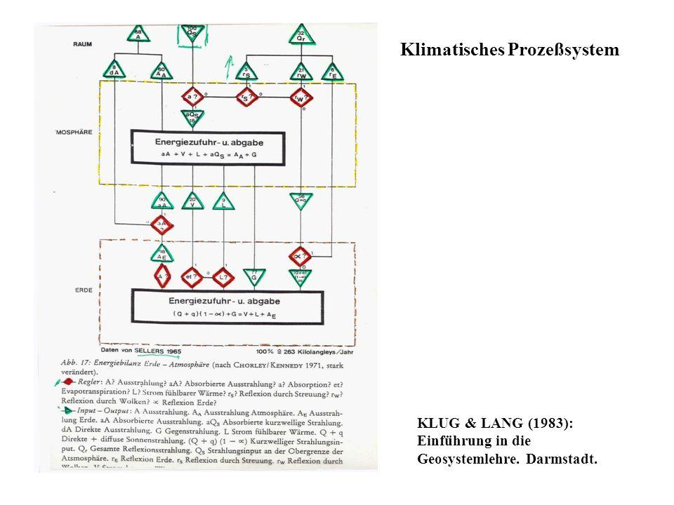 Klimatisches Prozeßsystem KLUG & LANG (1983): Einführung in die Geosystemlehre. Darmstadt.