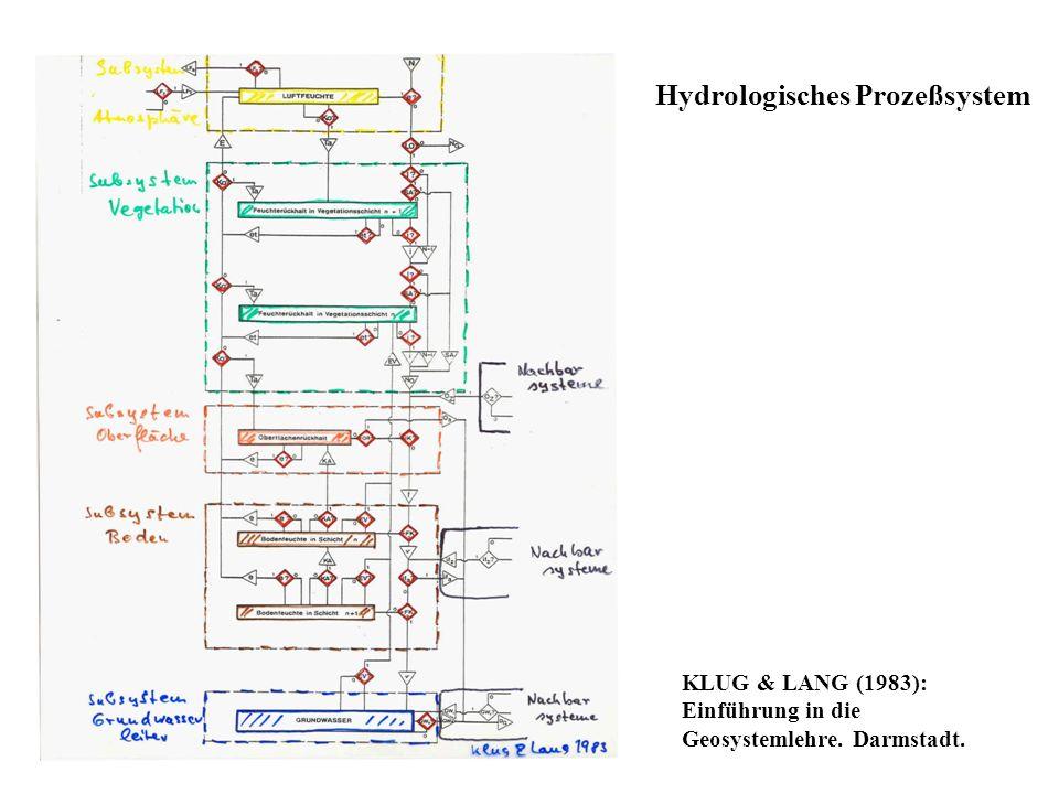 Hydrologisches Prozeßsystem KLUG & LANG (1983): Einführung in die Geosystemlehre. Darmstadt.