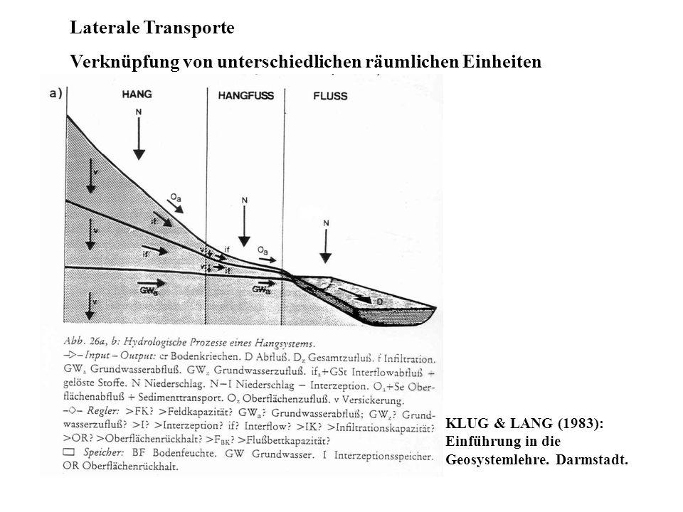Laterale Transporte Verknüpfung von unterschiedlichen räumlichen Einheiten KLUG & LANG (1983): Einführung in die Geosystemlehre. Darmstadt.