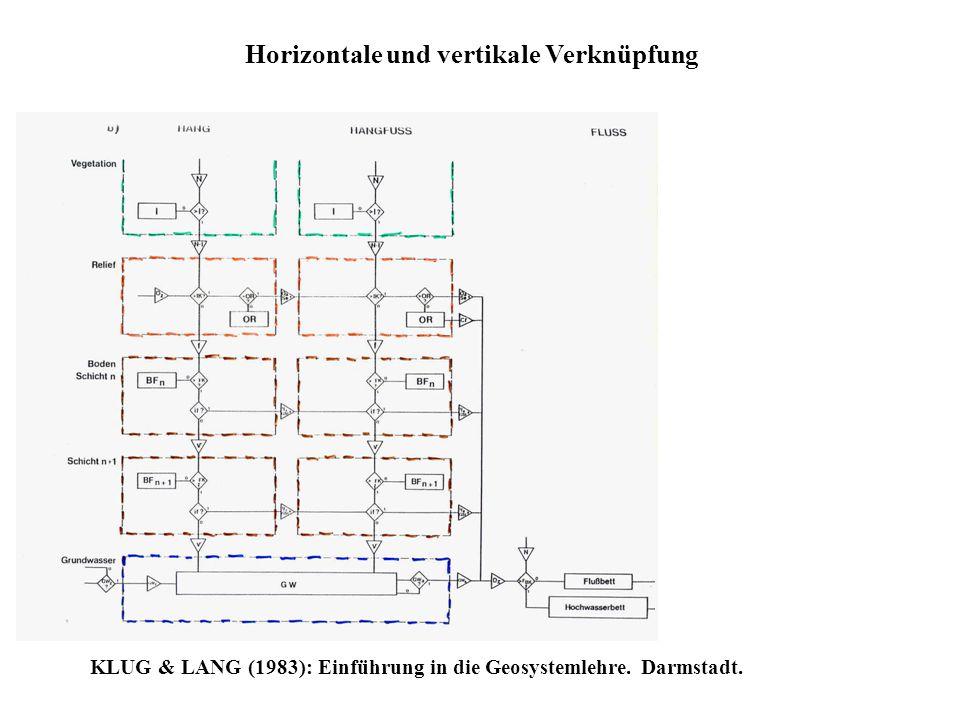 Horizontale und vertikale Verknüpfung KLUG & LANG (1983): Einführung in die Geosystemlehre. Darmstadt.