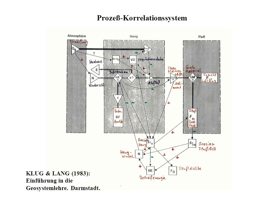 Prozeß-Korrelationssystem KLUG & LANG (1983): Einführung in die Geosystemlehre. Darmstadt.