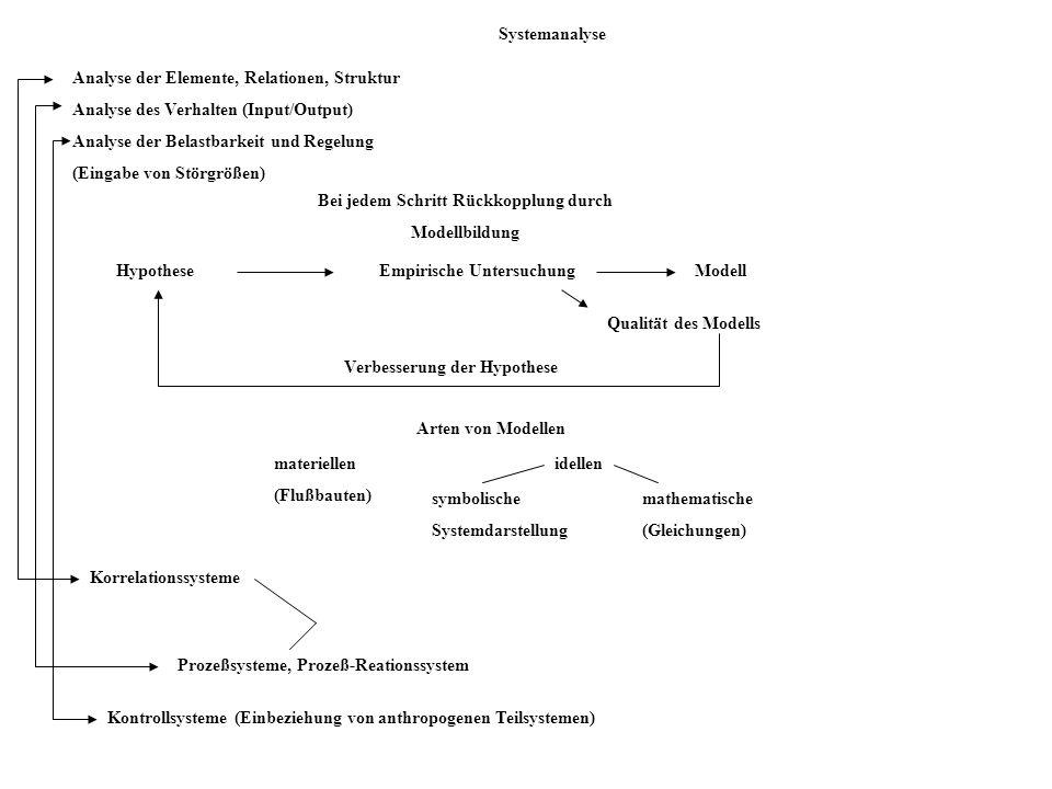 Analyse der Elemente, Relationen, Struktur Analyse des Verhalten (Input/Output) Analyse der Belastbarkeit und Regelung (Eingabe von Störgrößen) Arten