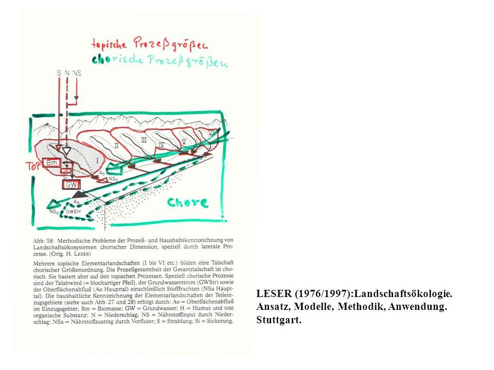 LESER (1976/1997):Landschaftsökologie. Ansatz, Modelle, Methodik, Anwendung. Stuttgart.