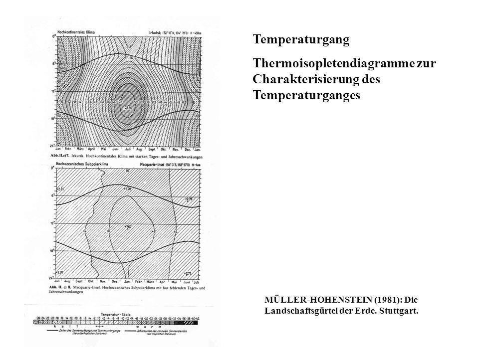 Temperaturgang Thermoisopletendiagramme zur Charakterisierung des Temperaturganges MÜLLER-HOHENSTEIN (1981): Die Landschaftsgürtel der Erde. Stuttgart