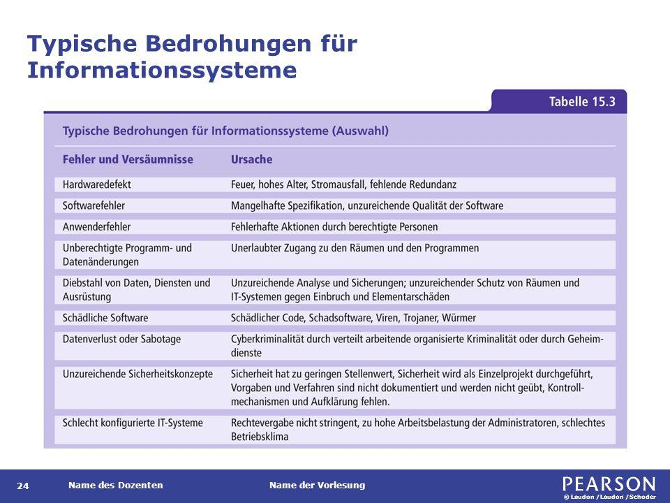 © Laudon /Laudon /Schoder Name des DozentenName der Vorlesung Typische Bedrohungen für Informationssysteme 24