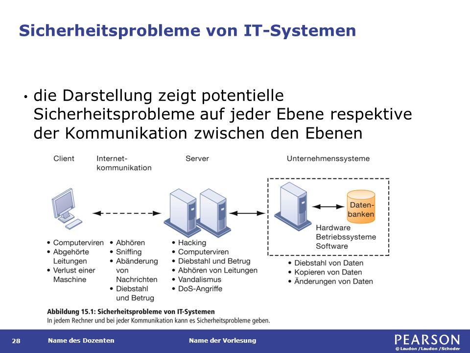 © Laudon /Laudon /Schoder Name des DozentenName der Vorlesung Sicherheitsprobleme von IT-Systemen 28 die Darstellung zeigt potentielle Sicherheitsprobleme auf jeder Ebene respektive der Kommunikation zwischen den Ebenen