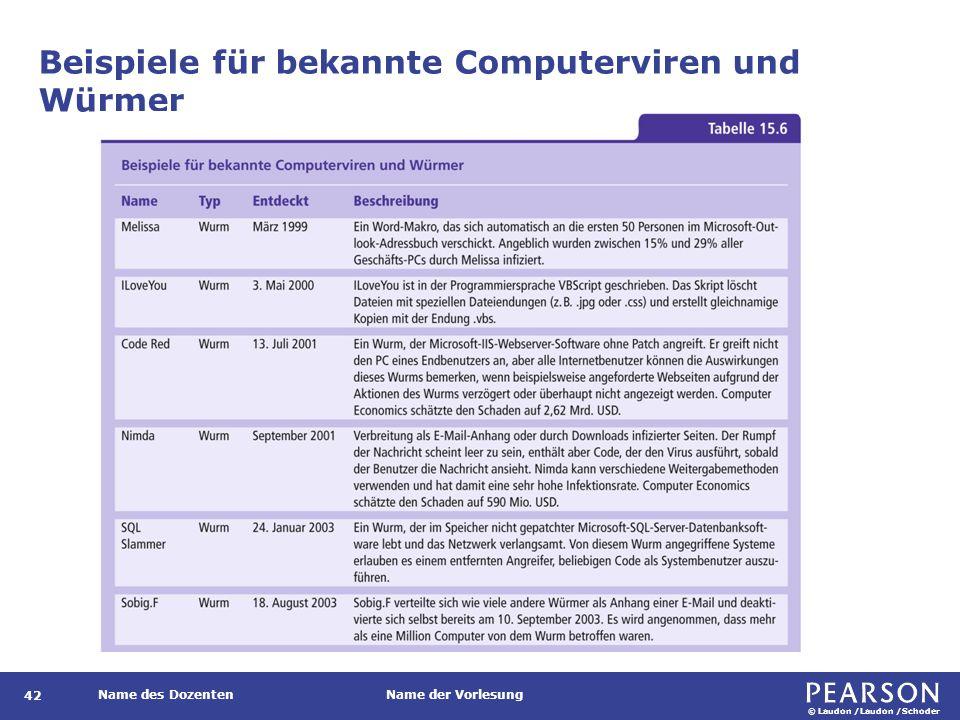 © Laudon /Laudon /Schoder Name des DozentenName der Vorlesung Beispiele für bekannte Computerviren und Würmer 42