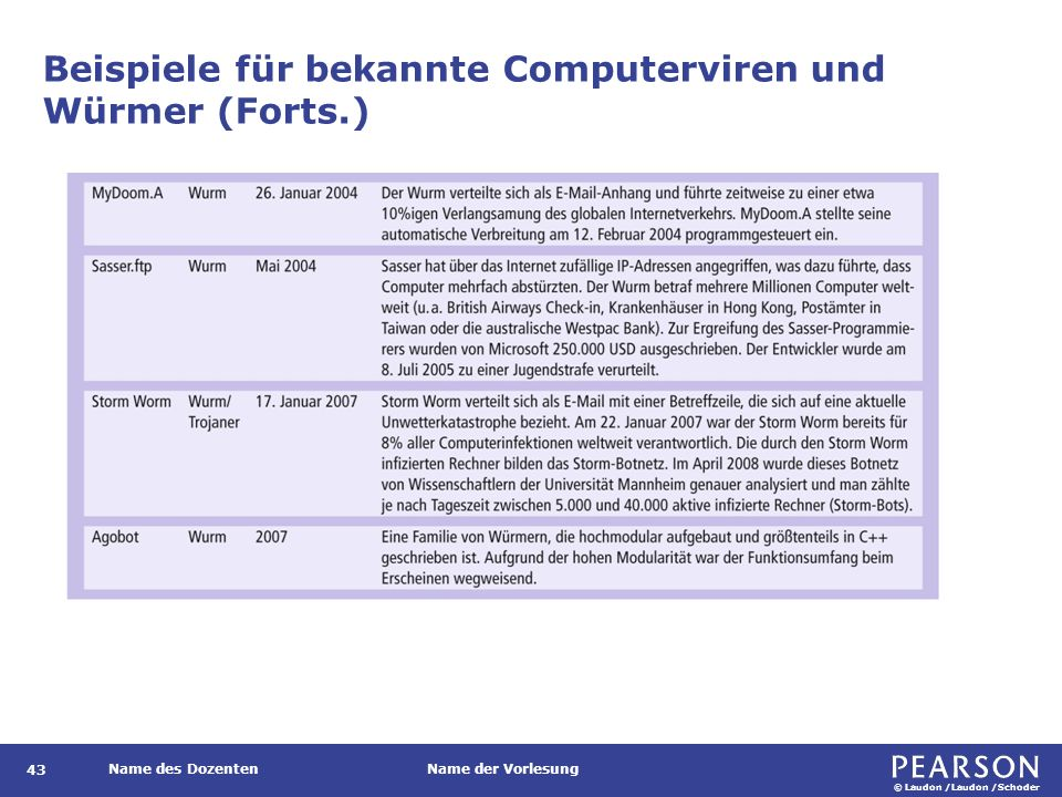 © Laudon /Laudon /Schoder Name des DozentenName der Vorlesung Beispiele für bekannte Computerviren und Würmer (Forts.) 43