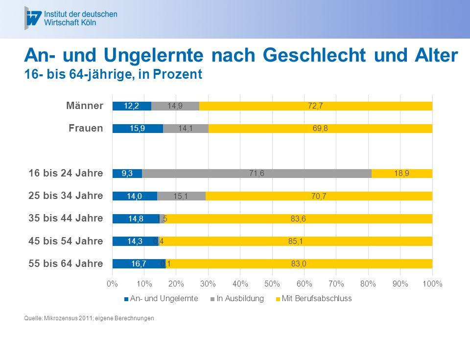 An- und Ungelernte nach Geschlecht und Alter 16- bis 64-jährige, in Prozent Quelle: Mikrozensus 2011; eigene Berechnungen