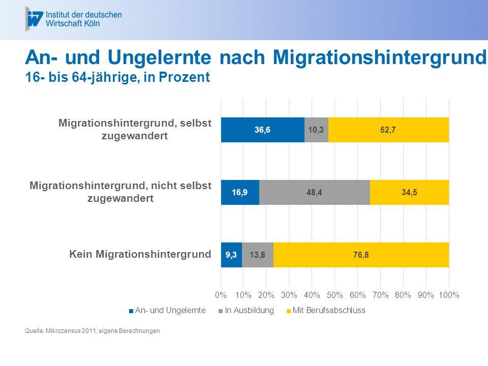 An- und Ungelernte nach Migrationshintergrund 16- bis 64-jährige, in Prozent Quelle: Mikrozensus 2011; eigene Berechnungen