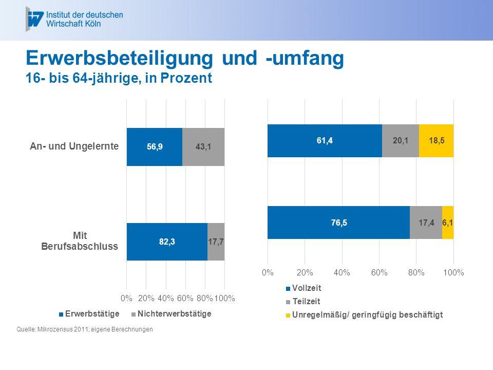 Erwerbsbeteiligung und -umfang 16- bis 64-jährige, in Prozent Quelle: Mikrozensus 2011; eigene Berechnungen